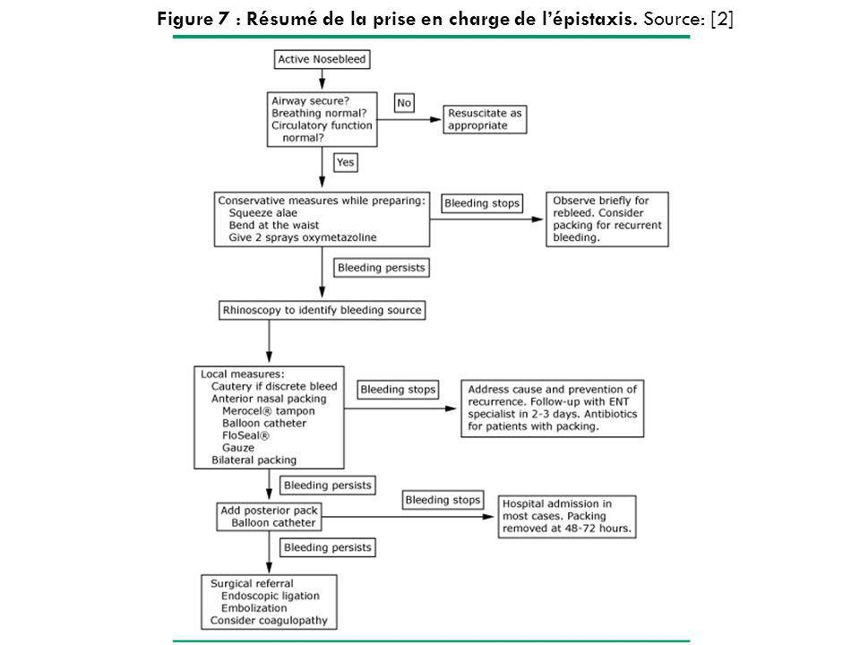 Figure 7 : Résumé de la prise en charge de l'épistaxis. Source: [2]